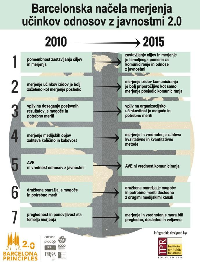Barcelonska načela evalvacije-infografika